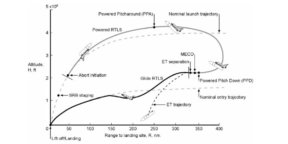 Arguments still wage over the sanity of the RTLS abort option. As this chart from a NASA training manual shows, RTLS required several off-nominal maneuvers. The PPA and PPD were particularly sticky.