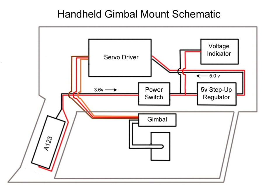 This diagram illustrates the basic layout of the components used to build the handheld gimbal mount.
