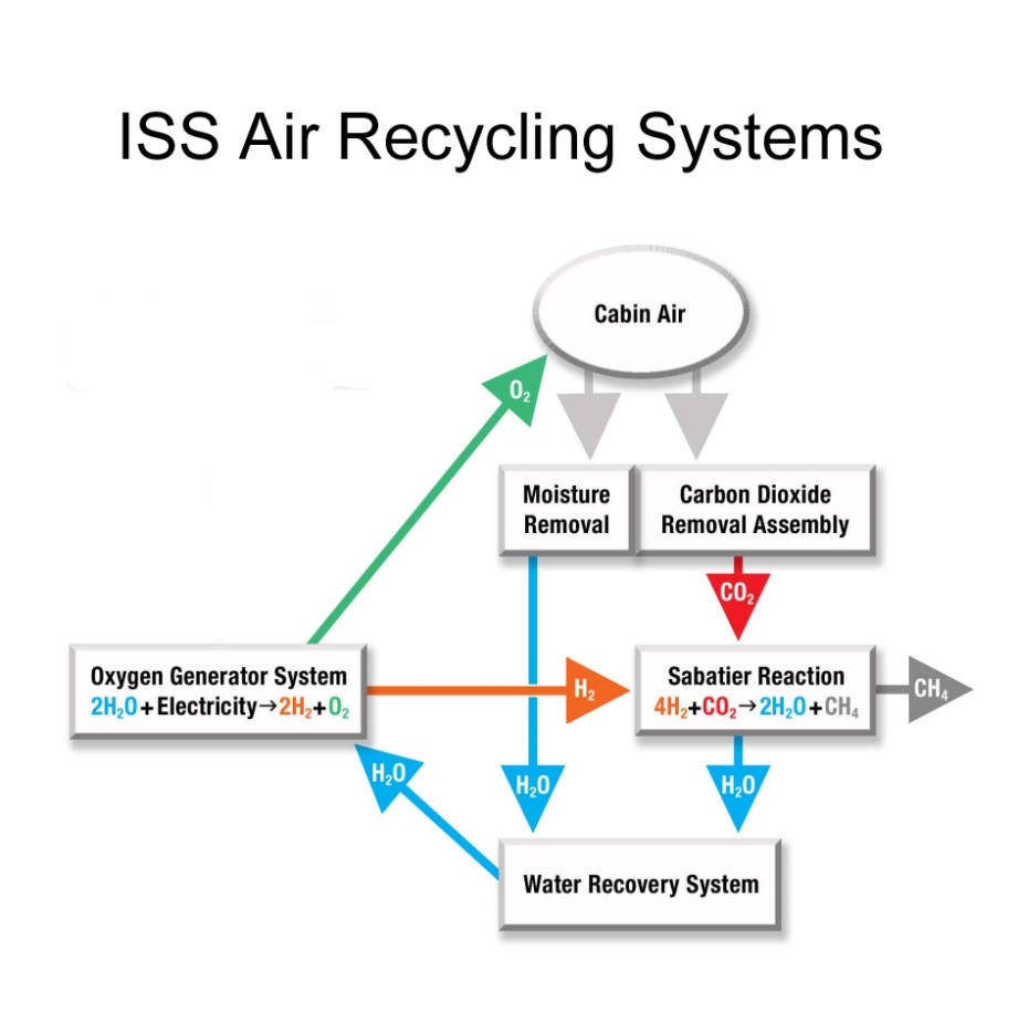 This simple chart illustrates how the air and water recycling systems on the ISS work in unison to squeeze the most out of every resource. Very little is thrown away.