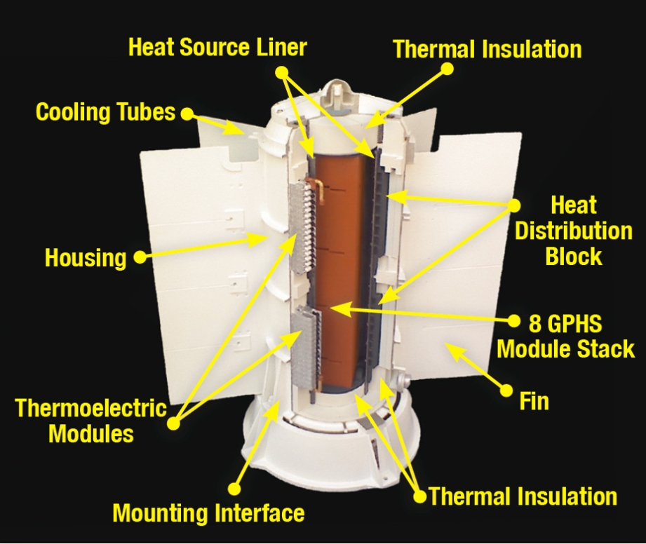 Radioisotope Thermoelectric Generators use the heat from decaying radioactive material to provide moderate, but long-term electricity to spacecraft.